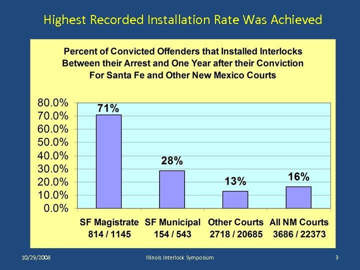Highest Recorded Installation Rate Was Achieved 10/29/2008 Illinois Interlock Symposium 3
