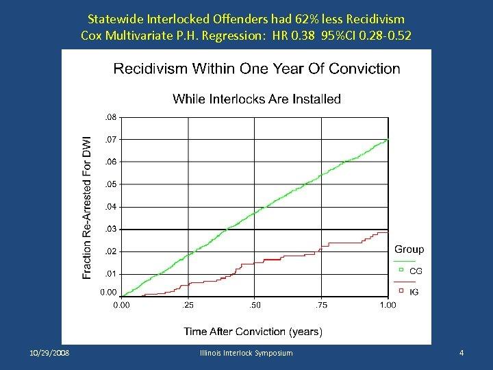 Statewide Interlocked Offenders had 62% less Recidivism Cox Multivariate P. H. Regression: HR 0.