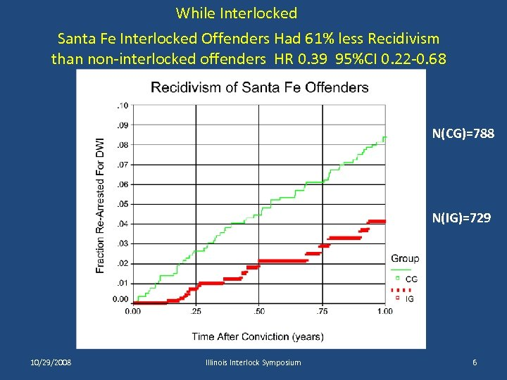 While Interlocked Santa Fe Interlocked Offenders Had 61% less Recidivism than non-interlocked offenders HR