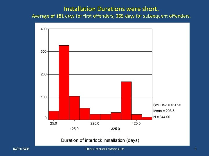 Installation Durations were short. Average of 181 days for first offenders; 365 days for