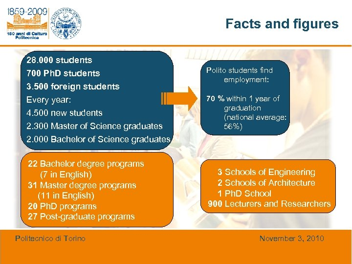 Facts and figures 28. 000 students 700 Ph. D students 3. 500 foreign students
