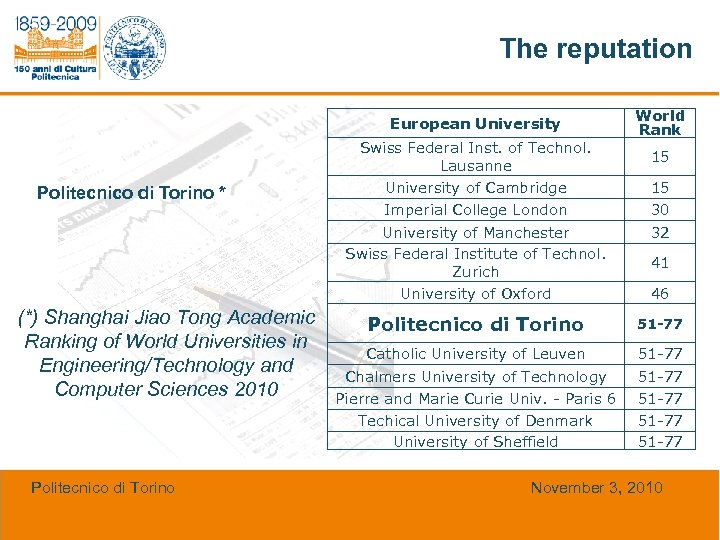 The reputation European University Politecnico di Torino * Swiss Federal Inst. of Technol. Lausanne