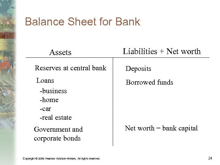 Balance Sheet for Bank Assets Liabilities + Net worth Reserves at central bank Deposits
