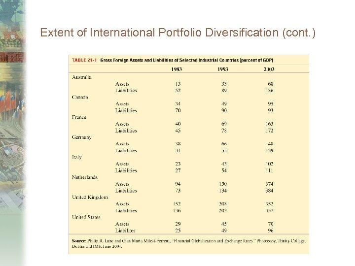 Extent of International Portfolio Diversification (cont. )