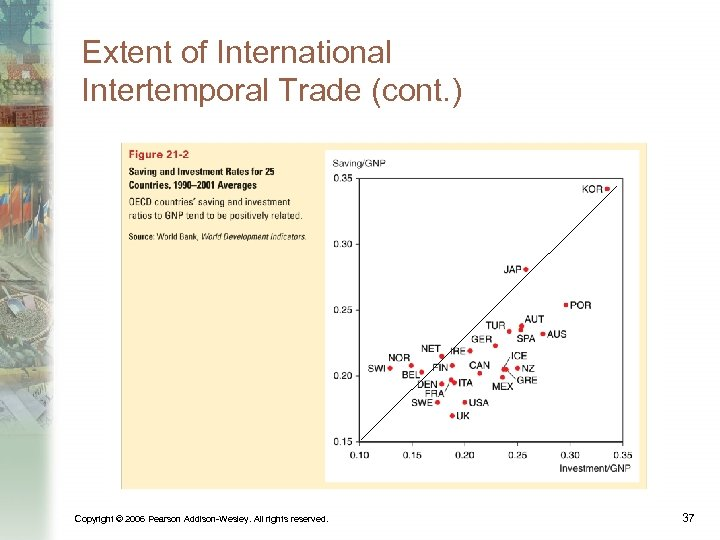 Extent of International Intertemporal Trade (cont. ) Copyright © 2006 Pearson Addison-Wesley. All rights