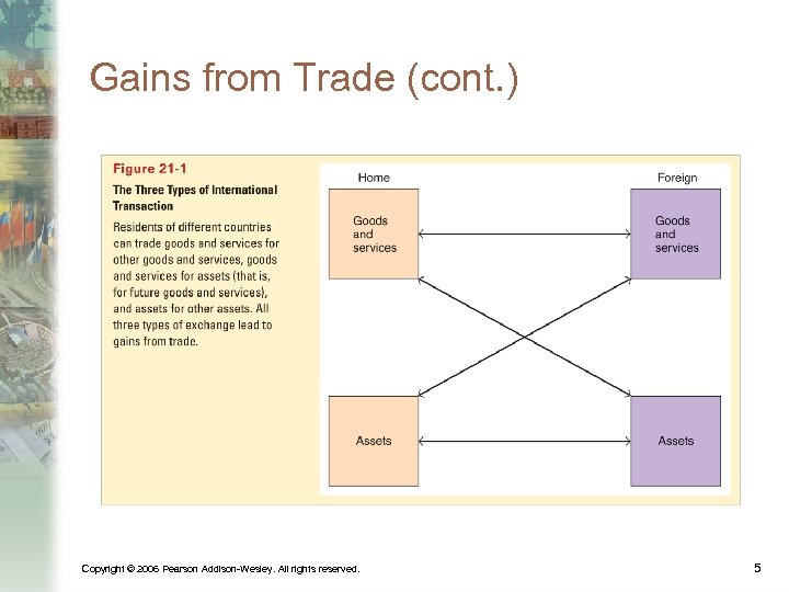 Gains from Trade (cont. ) Copyright © 2006 Pearson Addison-Wesley. All rights reserved. 5