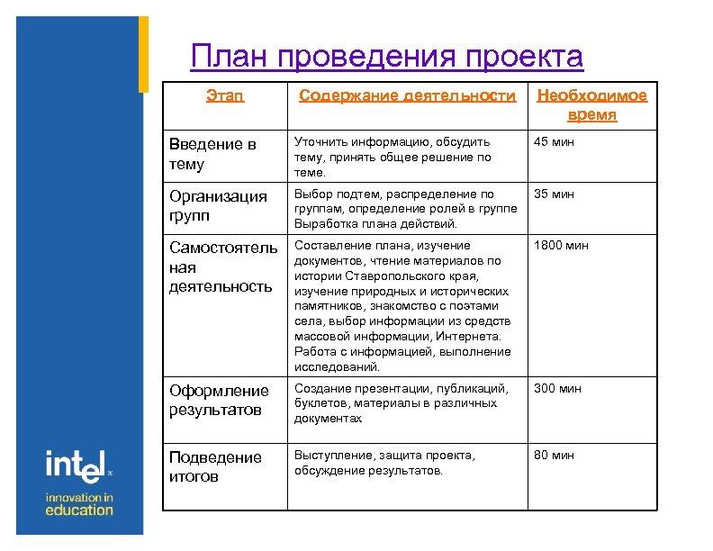 План проведения проекта Этап Содержание деятельности Необходимое время Введение в тему Уточнить информацию, обсудить