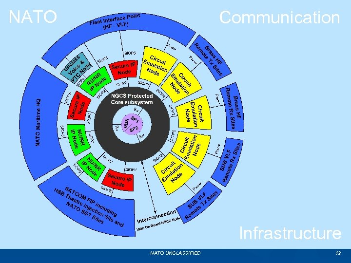 NATO Communication Infrastructure NATO UNCLASSIFIED 12