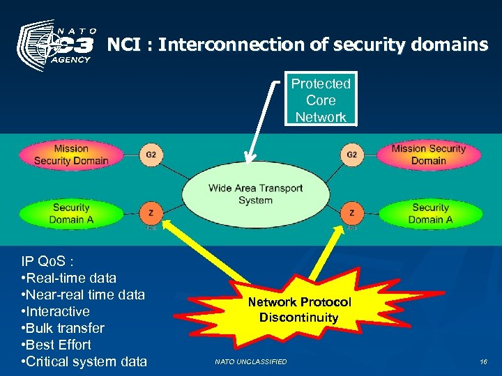 NCI : Interconnection of security domains Protected Core Network IP Qo. S : •
