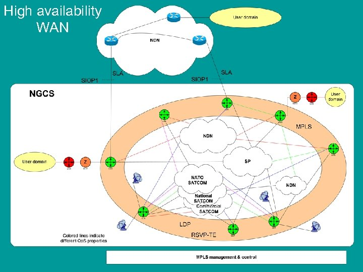 High availability WAN NATO UNCLASSIFIED 17