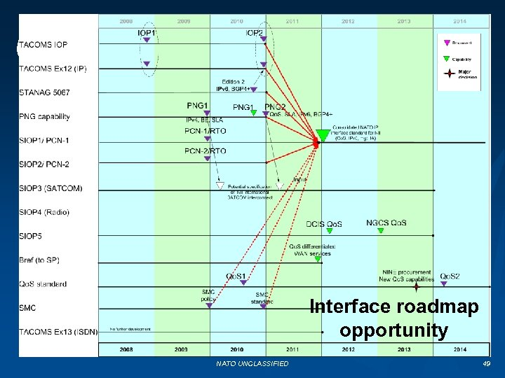 Interface roadmap opportunity NATO UNCLASSIFIED 49