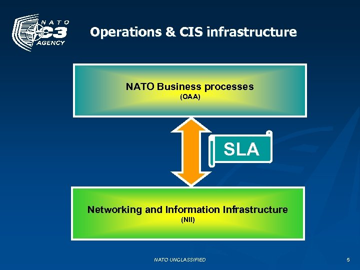 Operations & CIS infrastructure NATO Business processes (OAA) SLA Networking and Information Infrastructure (NII)