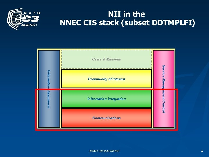 NII in the NNEC CIS stack (subset DOTMPLFI) Users & Missions Information Integration Service