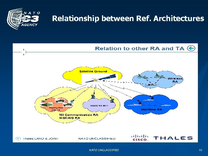 Relationship between Ref. Architectures NATO UNCLASSIFIED 10