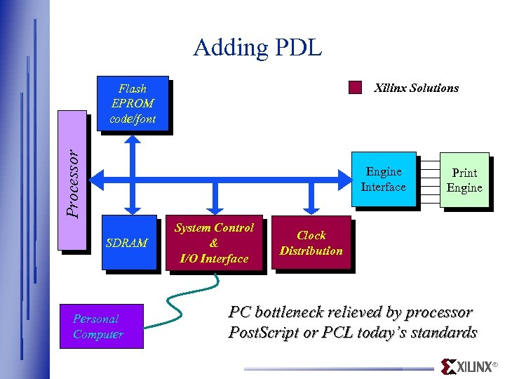 Adding PDL Xilinx Solutions Processor Flash EPROM code/font Engine Interface SDRAM Personal Computer System