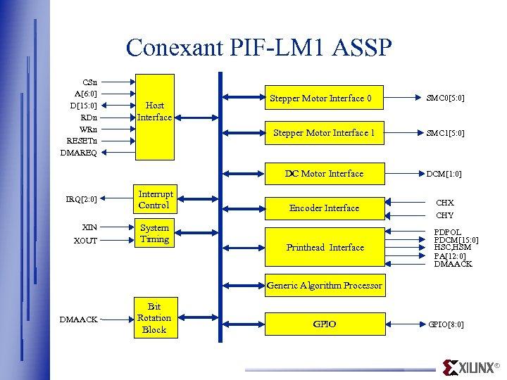 Conexant PIF-LM 1 ASSP CSn A[6: 0] D[15: 0] RDn WRn RESETn DMAREQ Host
