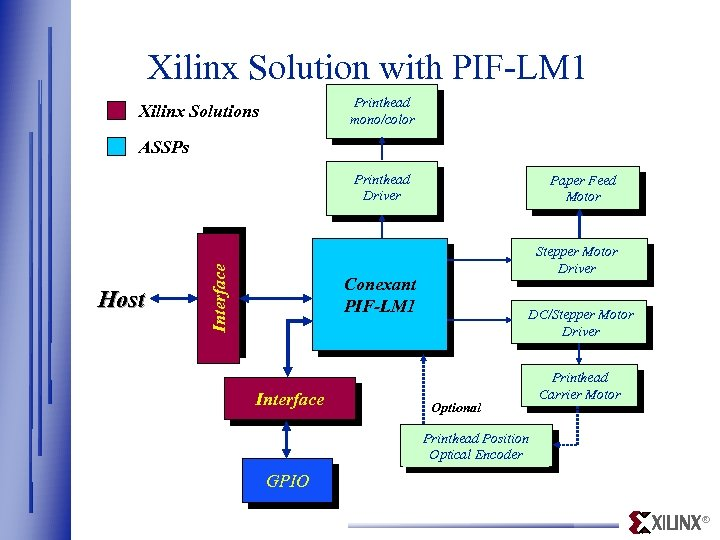 Xilinx Solution with PIF-LM 1 Printhead mono/color Xilinx Solutions ASSPs Host Interface Printhead Driver