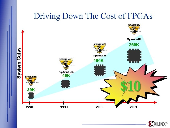 Driving Down The Cost of FPGAs Spartan-III System Gates 250 K Spartan-II 100 K