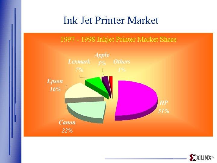 Ink Jet Printer Market 1997 - 1998 Inkjet Printer Market Share ®