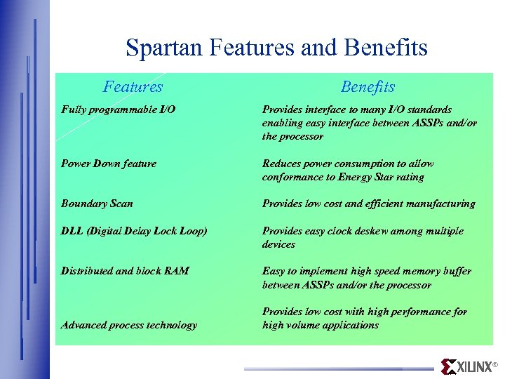 Spartan Features and Benefits Features Benefits Fully programmable I/O Provides interface to many I/O