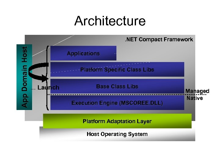 Architecture App Domain Host . NET Compact Framework Applications Platform Specific Class Libs …