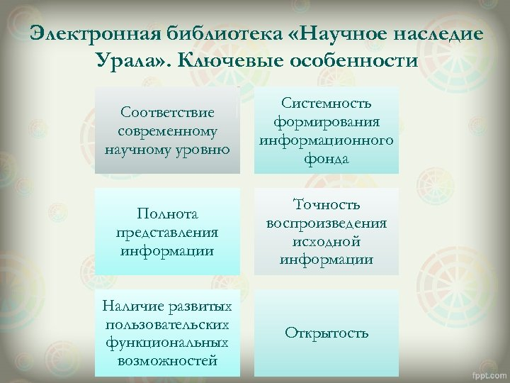 Электронная библиотека «Научное наследие Урала» . Ключевые особенности Соответствие современному научному уровню Системность формирования