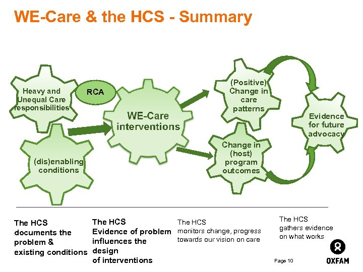 WE-Care & the HCS - Summary Heavy and Unequal Care responsibilities RCA (dis)enabling conditions