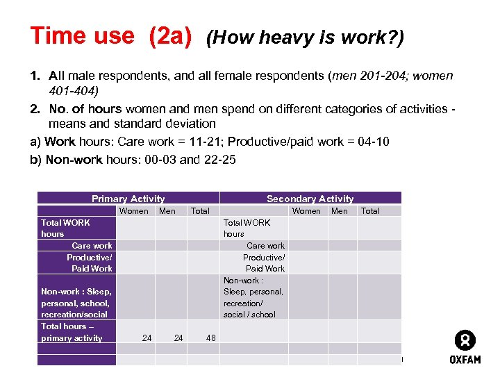 Time use (2 a) (How heavy is work? ) 1. All male respondents, and