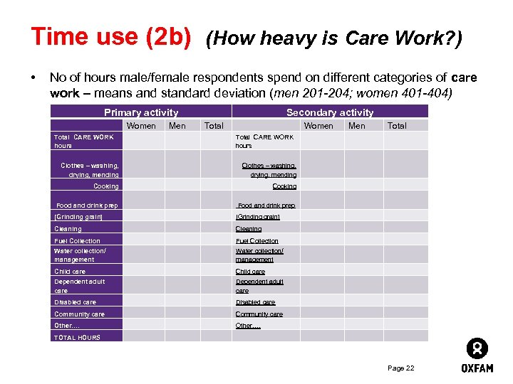 Time use (2 b) (How heavy is Care Work? ) • No of hours