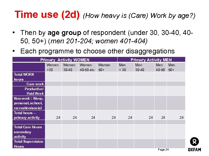 Time use (2 d) (How heavy is (Care) Work by age? ) • Then