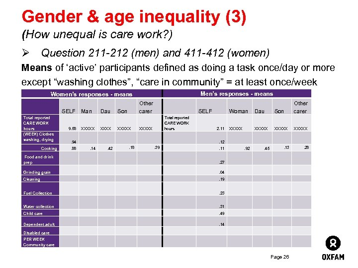 Gender & age inequality (3) (How unequal is care work? ) Ø Question 211