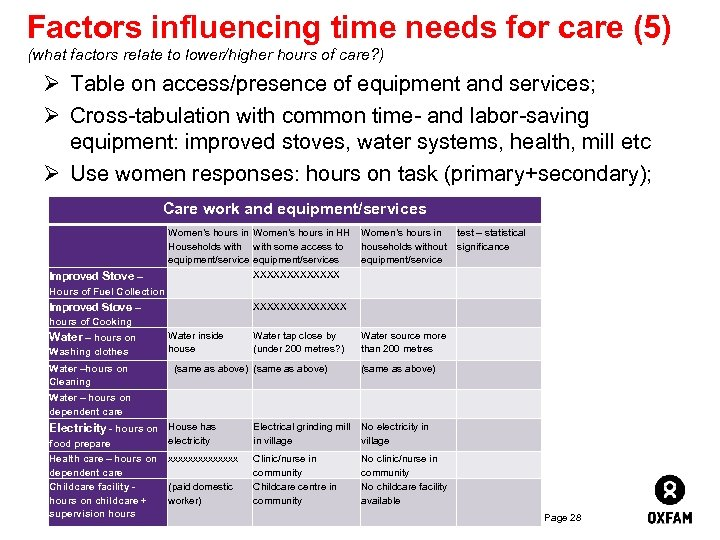 Factors influencing time needs for care (5) (what factors relate to lower/higher hours of