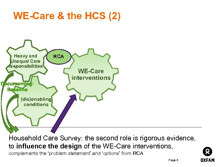 WE-Care & the HCS (2) Heavy and Unequal Care responsibilities RCA Documenting: Baseline (dis)enabling