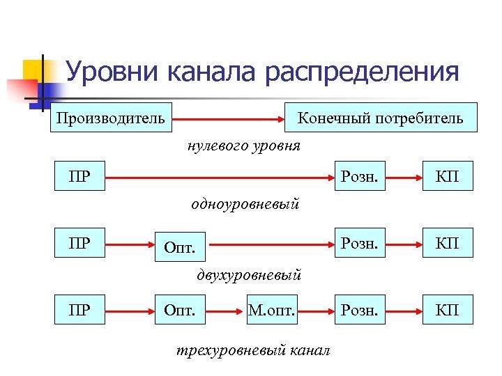 Уровни канала распределения Производитель Конечный потребитель нулевого уровня ПР Розн. КП одноуровневый ПР Опт.