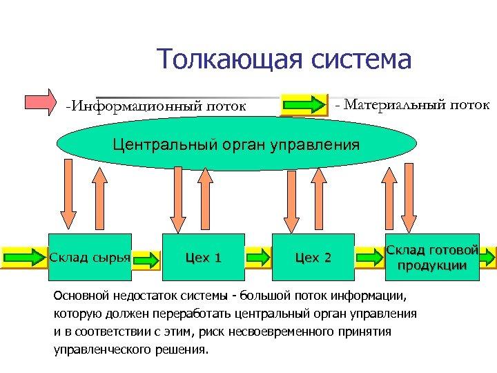 Толкающая система - Материальный поток -Информационный поток Центральный орган управления Склад сырья Цех 1
