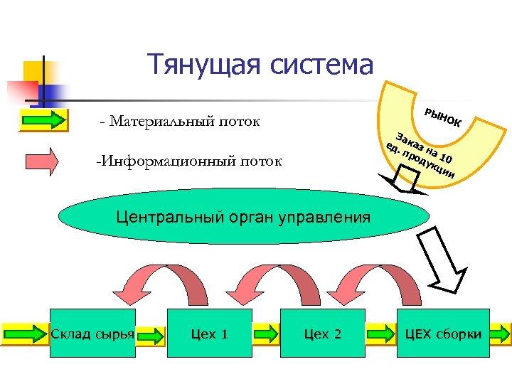 Тянущая система РЫ НО - Материальный поток К За ед каз. п н ро