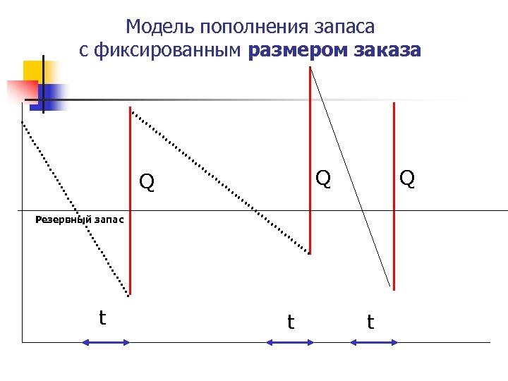 Модель пополнения запаса с фиксированным размером заказа Q Q Q Резервный запас t t
