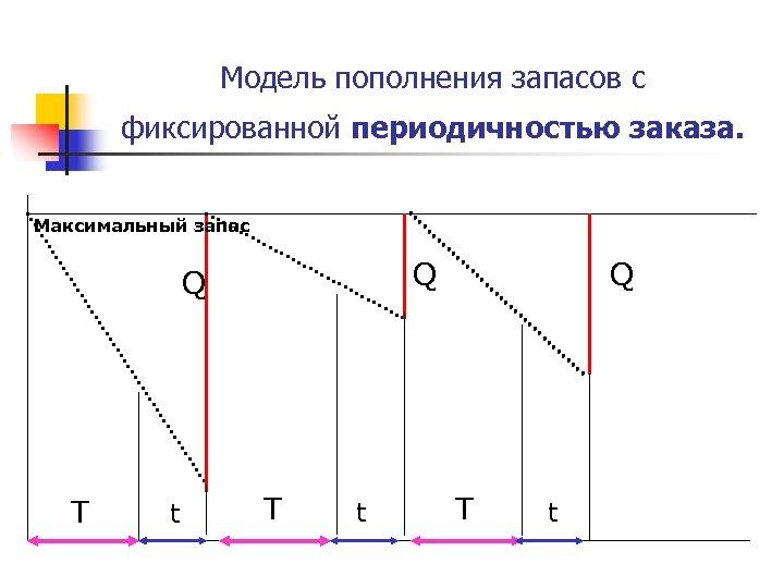 Модель пополнения запасов с фиксированной периодичностью заказа. Максимальный запас Q Q T t
