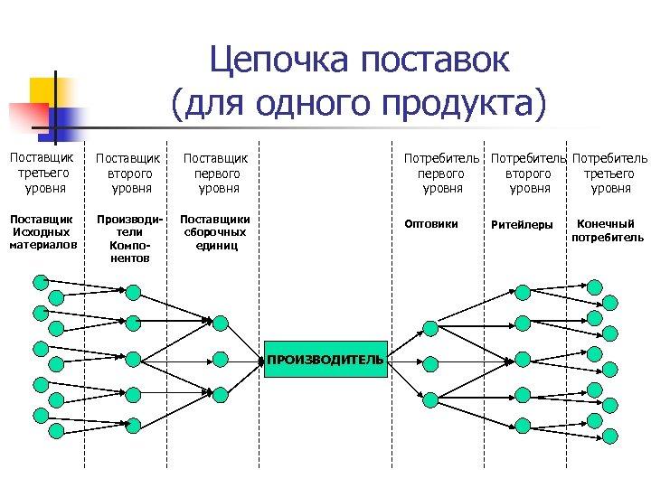 Цепочка поставок (для одного продукта) Поставщик третьего уровня Поставщик второго уровня Поставщик первого уровня
