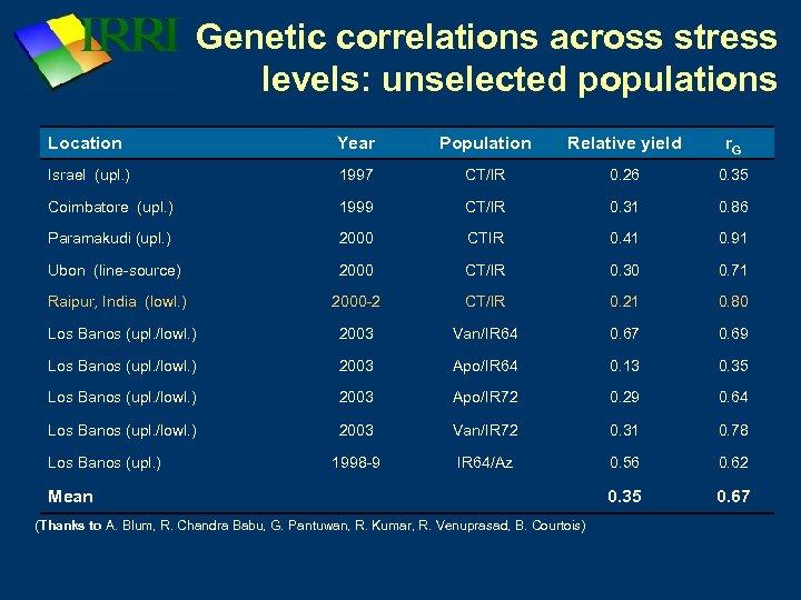 Genetic correlations across stress levels: unselected populations Location Year Population Relative yield r. G