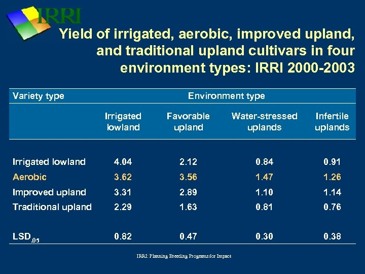 Yield of irrigated, aerobic, improved upland, and traditional upland cultivars in four environment types: