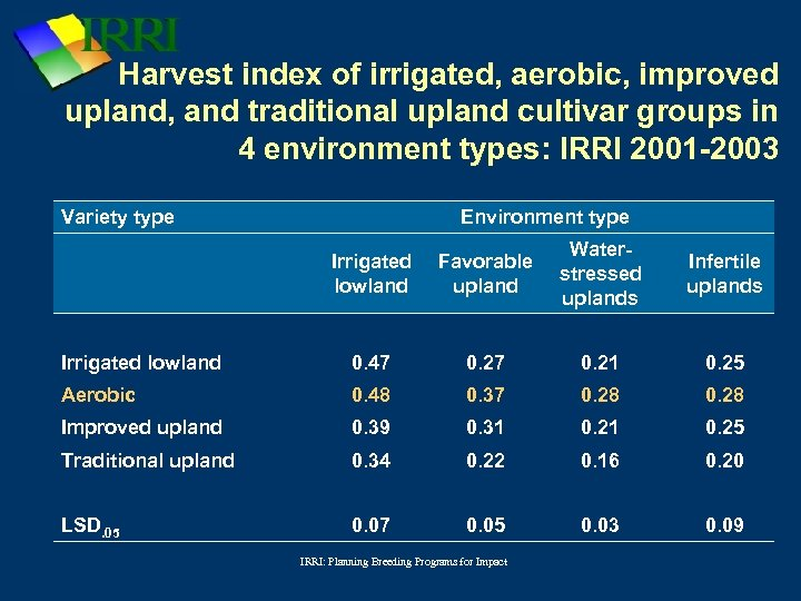 Harvest index of irrigated, aerobic, improved upland, and traditional upland cultivar groups in 4
