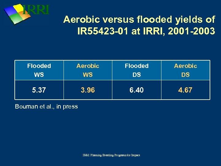 Aerobic versus flooded yields of IR 55423 -01 at IRRI, 2001 -2003 Flooded WS