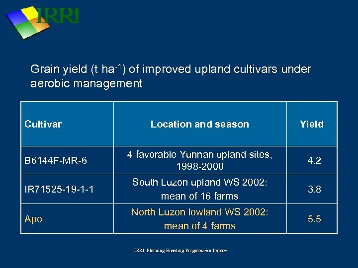 Grain yield (t ha-1) of improved upland cultivars under aerobic management Cultivar Location and