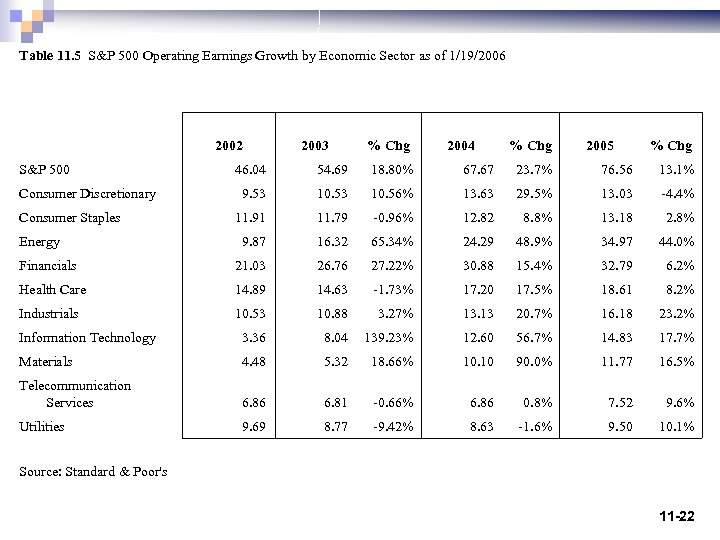 Table 11. 5 S&P 500 Operating Earnings Growth by Economic Sector as of 1/19/2006