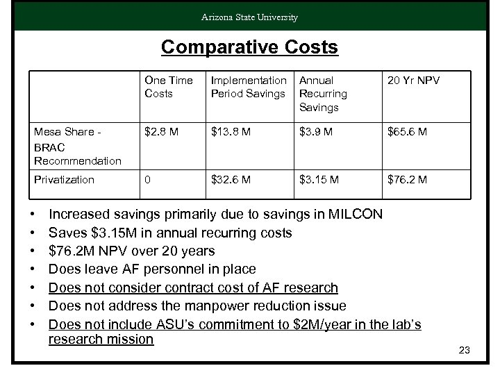 Arizona State University Comparative Costs One Time Costs Implementation Period Savings Annual Recurring Savings