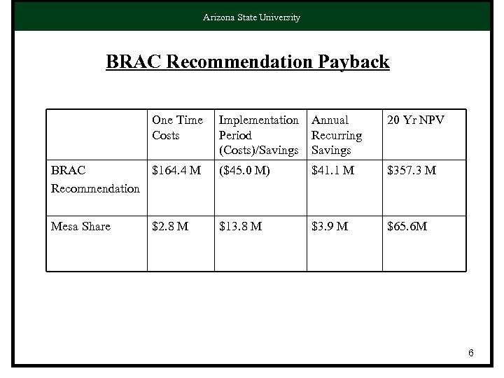Arizona State University BRAC Recommendation Payback One Time Costs Implementation Period (Costs)/Savings Annual Recurring