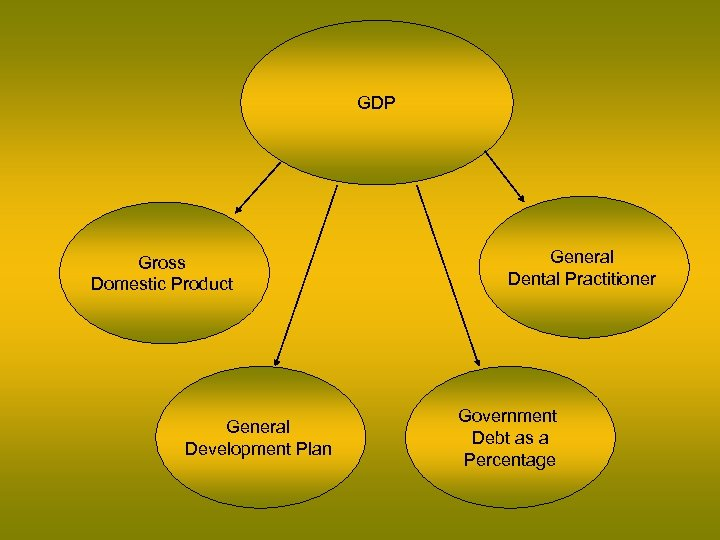 GDP Gross Domestic Product General Development Plan General Dental Practitioner Government Debt as a