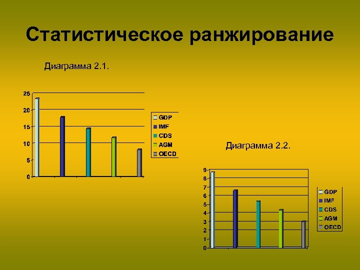 Статистическое ранжирование Диаграмма 2. 1. Диаграмма 2. 2.