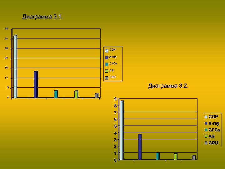 Диаграмма 3. 1. 35 30 25 20 COP X-ray CFCs 15 10 5 0